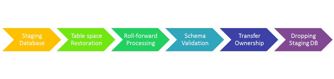 DB2 Schema Transport – EnterpriseDB2