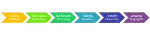 Schema Transport Steps